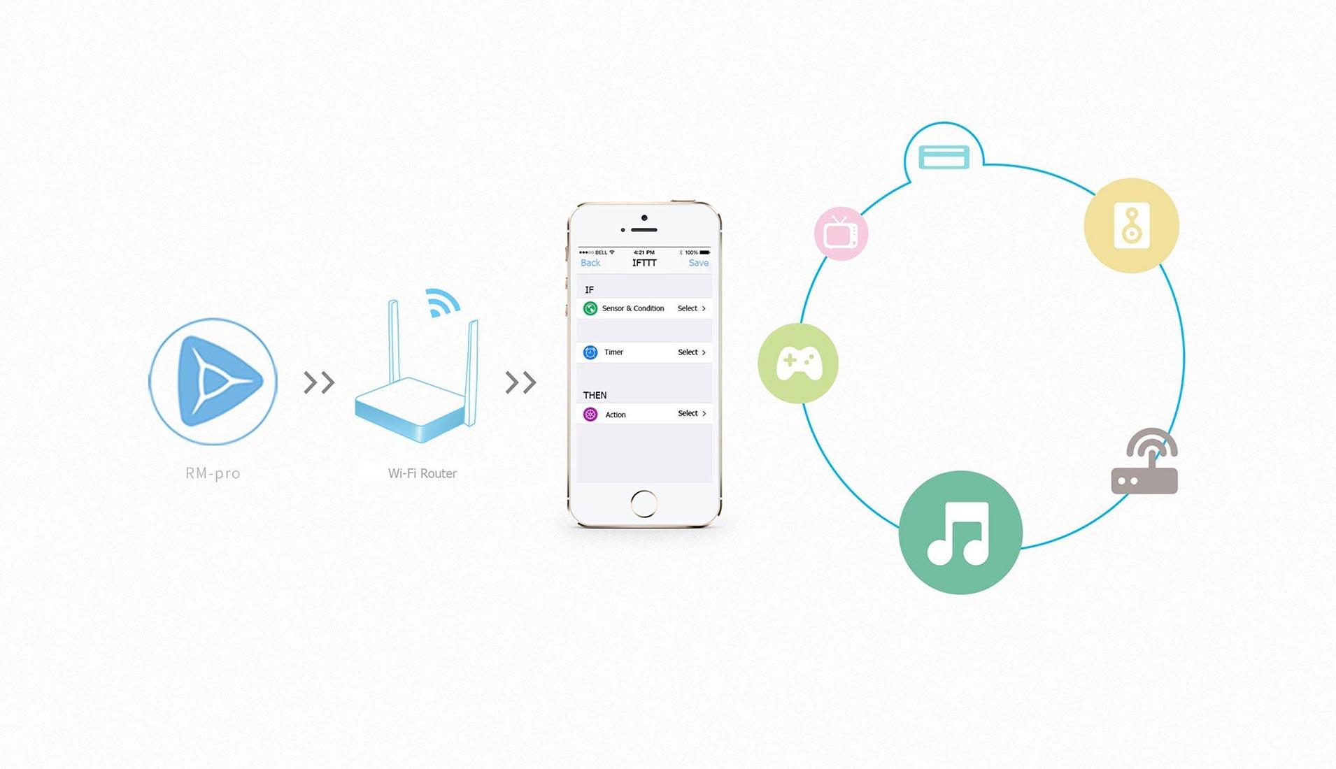 BroadLink RM PRO - Връзка с WiFi домашен роутер
